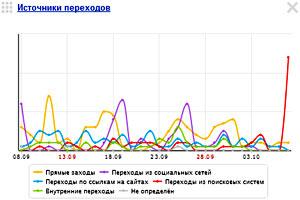 Статистика от «Метрики» - «Яндекс» поставил эту страницу на второе место в поиске
