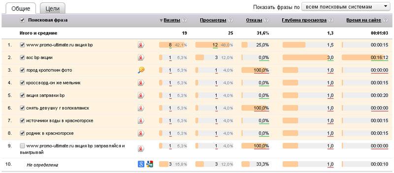 Фрагмент скриншота со статистикой от Яндекса